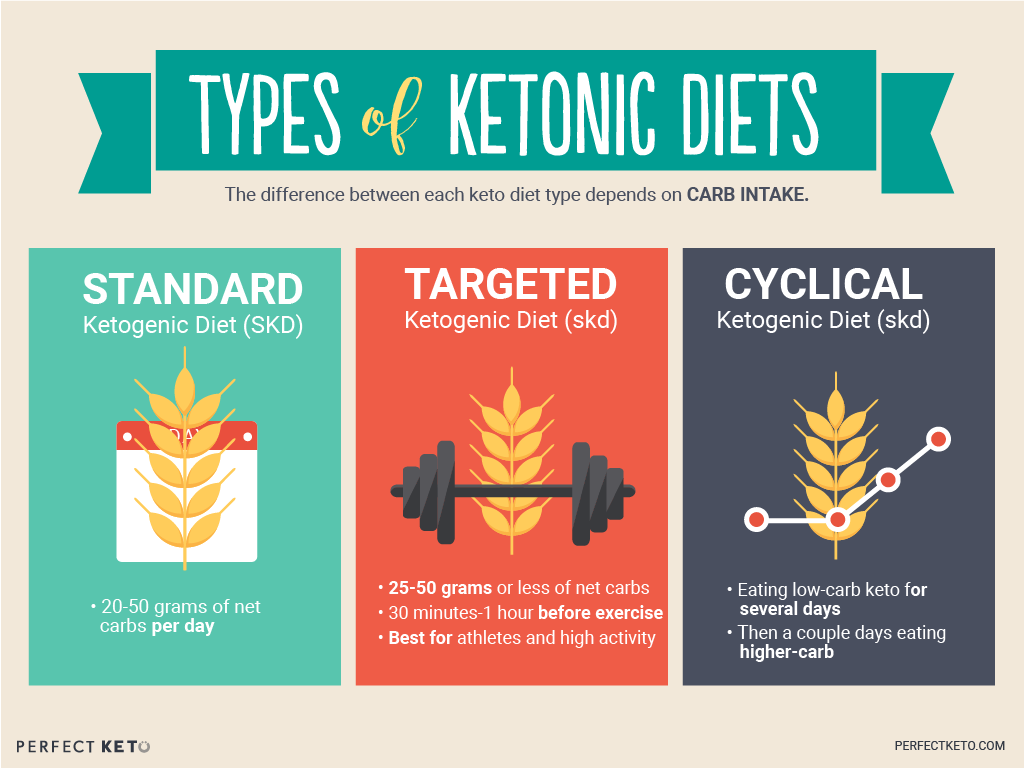 difference between ketogenic and keto diet