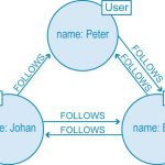 What Are the Different Types of Graph Database